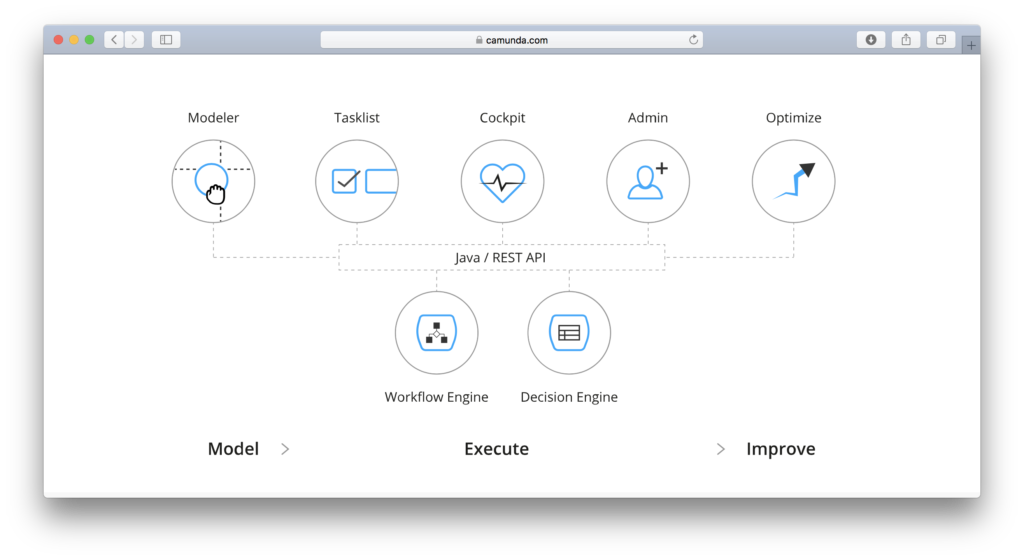 Powerful execution engines for BPMN workflows and DMN decisions paired with essential applications for process automation projects.